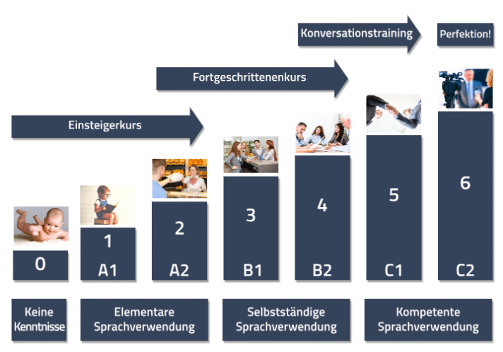 Abbildung über die verschiedenen Sprachlevel